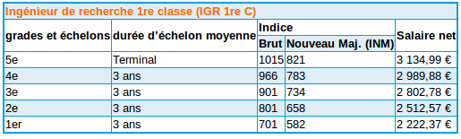 Concours itrf - Grille indiciaire adjoint d animation 2eme classe ...